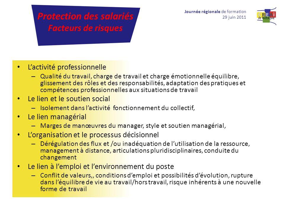 Lactivité professionnelle – Qualité du travail, charge de travail et charge émotionnelle équilibre, glissement des rôles et des responsabilités, adapt