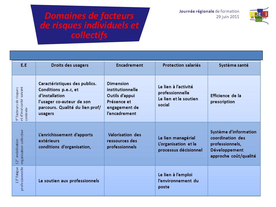 Journée régionale de formation 29 juin 2011 Domaines de facteurs de risques individuels et collectifs