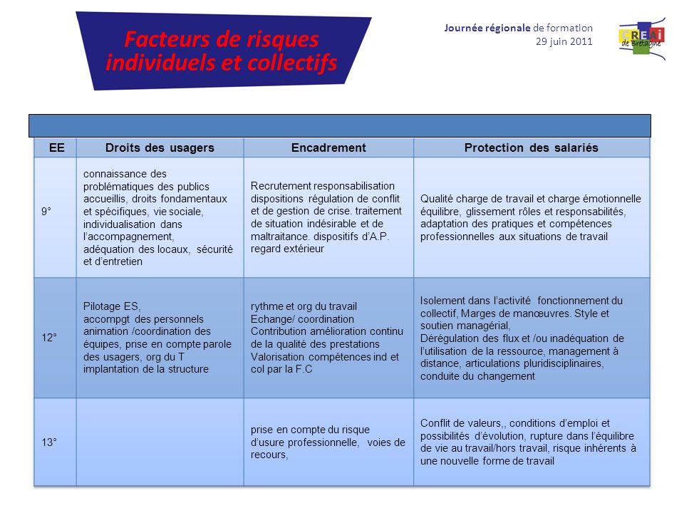 Journée régionale de formation 29 juin 2011 Facteurs de risques individuels et collectifs