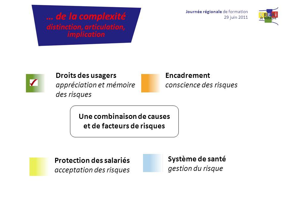 Journée régionale de formation 29 juin 2011 … de la complexité distinction, articulation, implication Droits des usagers appréciation et mémoire des r