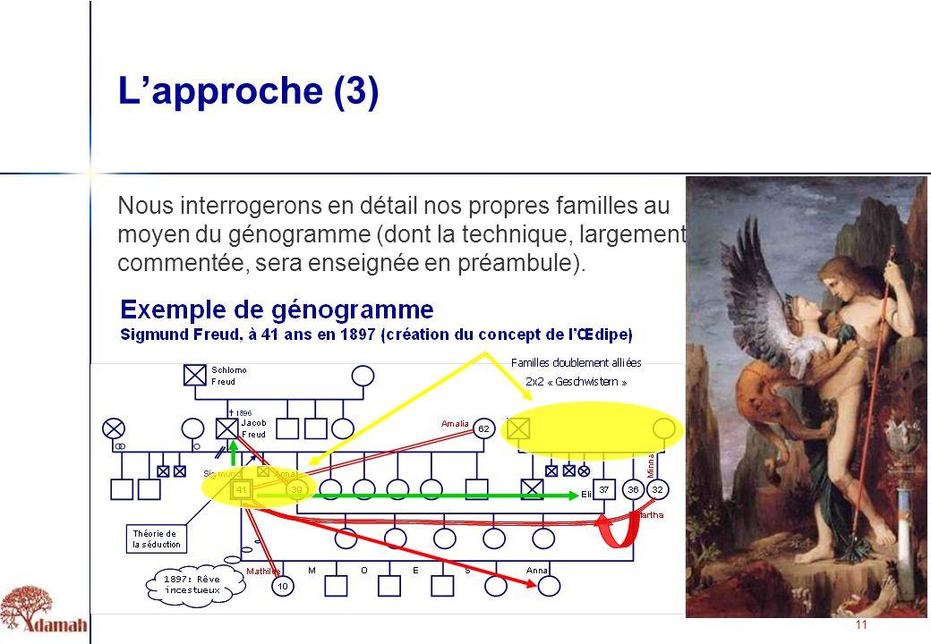 11 Lapproche (3) Nous interrogerons en détail nos propres familles au moyen du génogramme (dont la technique, largement commentée, sera enseignée en préambule).