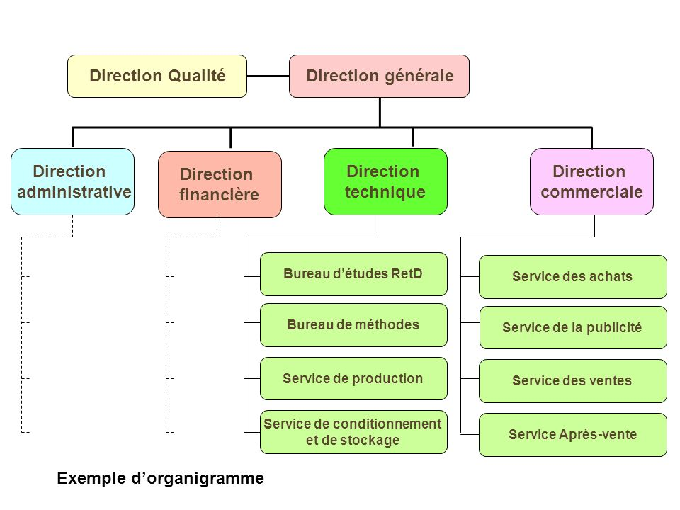 Exemple dorganigramme Direction administrative Direction financière Direction technique Direction commerciale Bureau détudes RetD Bureau de méthodes S