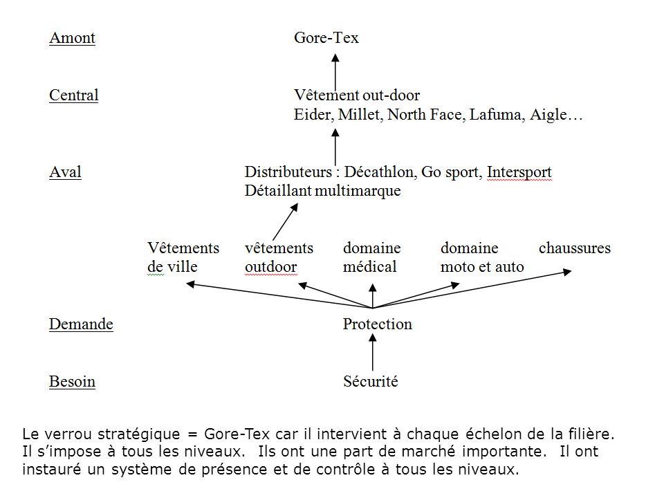 Le verrou stratégique = Gore-Tex car il intervient à chaque échelon de la filière. Il simpose à tous les niveaux. Ils ont une part de marché important