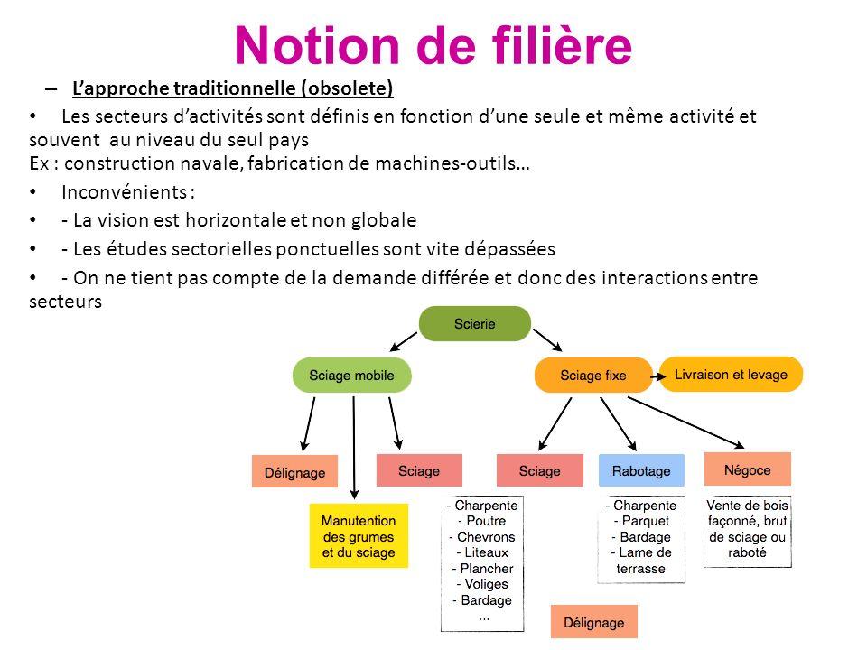 Notion de filière – Lapproche traditionnelle (obsolete) Les secteurs dactivités sont définis en fonction dune seule et même activité et souvent au niv
