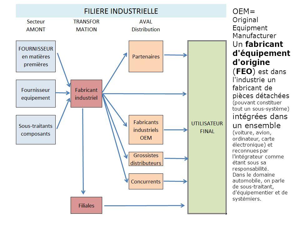 OEM= Original Equipment Manufacturer Un fabricant d'équipement d'origine (FEO) est dans l'industrie un fabricant de pièces détachées (pouvant constitu