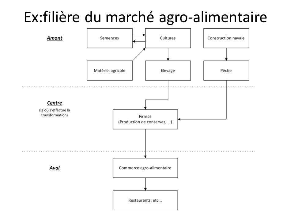 Ex:filière du marché agro-alimentaire