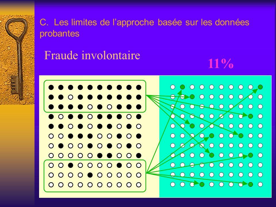 C. Les limites de lapproche basée sur les données probantes Fraude involontaire 11%
