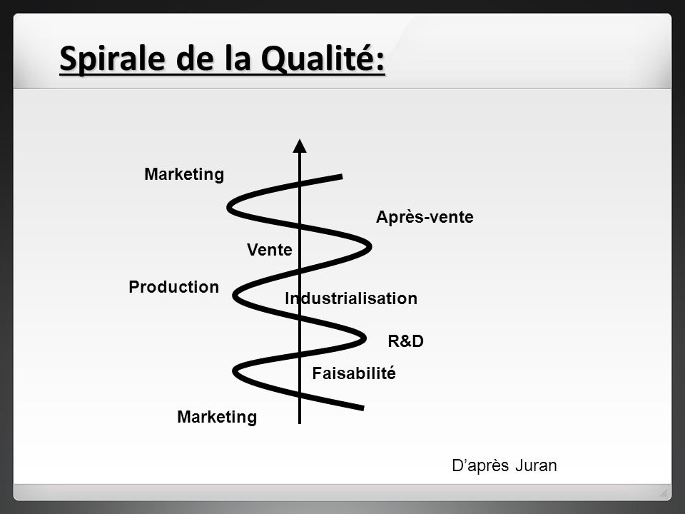 Spirale de la Qualité: Marketing Après-vente Vente Production Industrialisation R&D Marketing Faisabilité Daprès Juran
