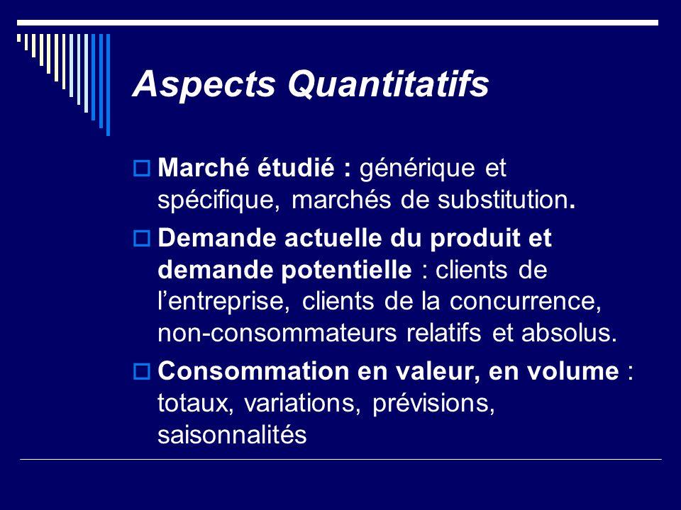 Aspects Quantitatifs Marché étudié : générique et spécifique, marchés de substitution. Demande actuelle du produit et demande potentielle : clients de