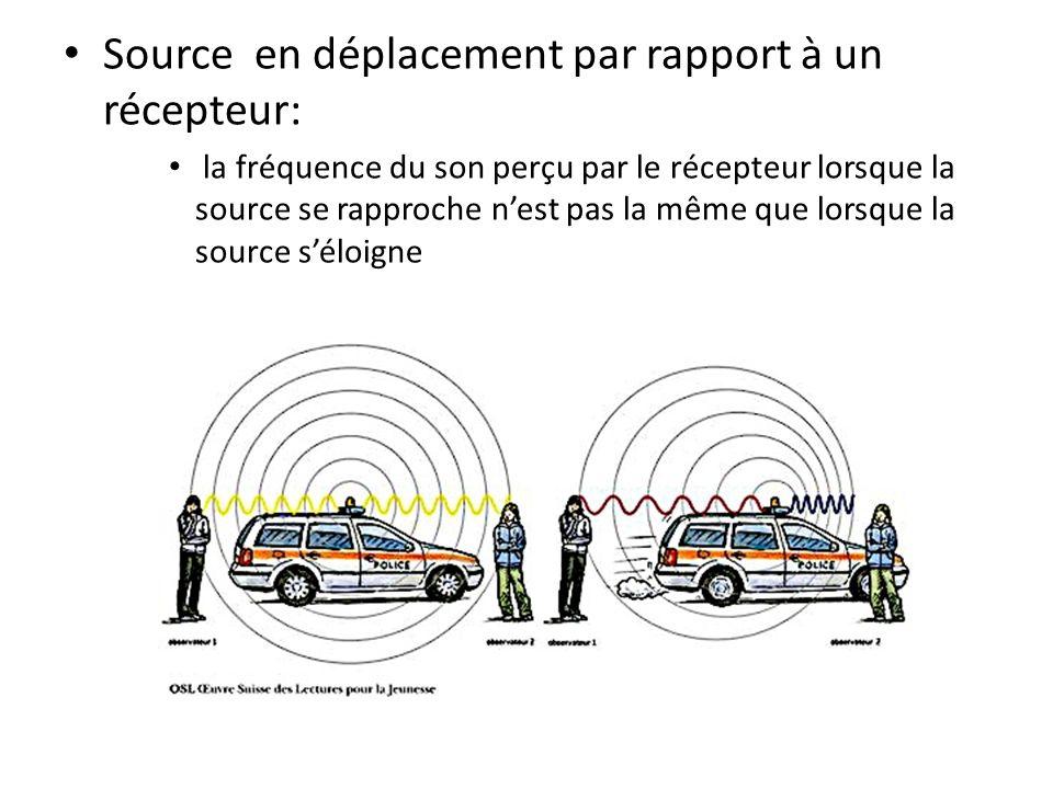 Source en déplacement par rapport à un récepteur: la fréquence du son perçu par le récepteur lorsque la source se rapproche nest pas la même que lorsq