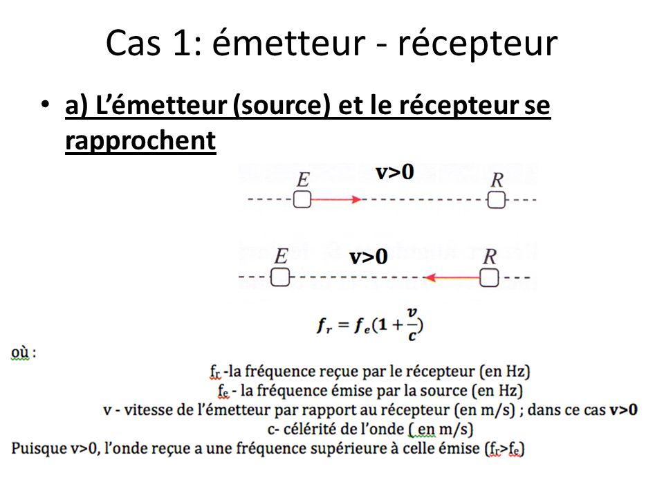 Cas 1: émetteur - récepteur a) Lémetteur (source) et le récepteur se rapprochent
