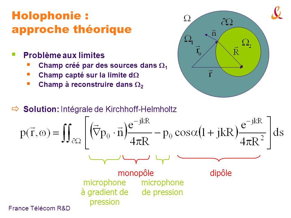France Télécom R&D Holophonie : approche théorique Problème aux limites Champ créé par des sources dans 1 Champ capté sur la limite d Champ à reconstruire dans 2 microphone à gradient de pression microphone de pression monopôledipôle Solution: Intégrale de Kirchhoff-Helmholtz