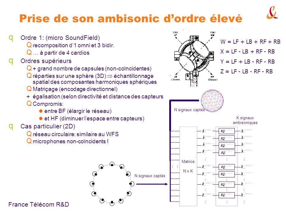France Télécom R&D Prise de son ambisonic dordre élevé q Ordre 1: (micro SoundField) Q recomposition d1 omni et 3 bidir.