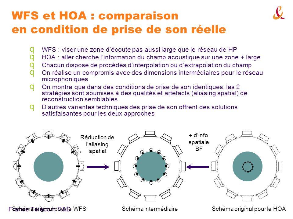 France Télécom R&D WFS et HOA : comparaison en condition de prise de son réelle q WFS : viser une zone découte pas aussi large que le réseau de HP q HOA : aller cherche linformation du champ acoustique sur une zone + large q Chacun dispose de procédés dinterpolation ou dextrapolation du champ q On réalise un compromis avec des dimensions intermédiaires pour le réseau microphoniques q On montre que dans des conditions de prise de son identiques, les 2 stratégies sont soumises à des qualités et artefacts (aliasing spatial) de reconstruction semblables q Dautres variantes techniques des prise de son offrent des solutions satisfaisantes pour les deux approches Schéma original pour le WFS Schéma original pour le HOA Schéma intermédiaire Réduction de laliasing spatial + dinfo spatiale BF