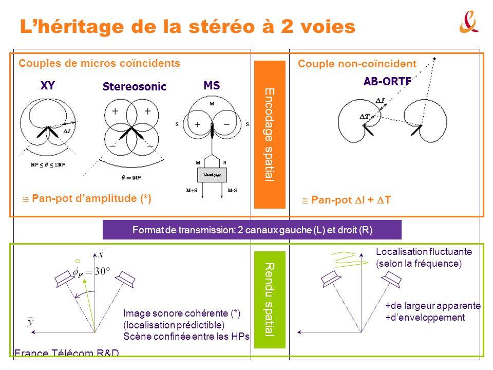 France Télécom R&D Ambisonics « traditionnel » (ordre 1) : décodage et restitution q Décodage ( matriçage) recomposer le champ acoustique q Recombinaison des harmoniques sphériques (omni+bidirectifs) prise de son équivalente avec des micros (infra-)cardioïdes q Zone de reconstruction assez large en TBF, réduite en HF q Décodages modifiés pour les HF ou pour positions découte excentrées Matrice de décodage D Signaux Ambisoniques B Signaux des haut-parleurs S = D.B Champ reconstruit par le réseau de haut-parleurs B ~ ordre 1 :