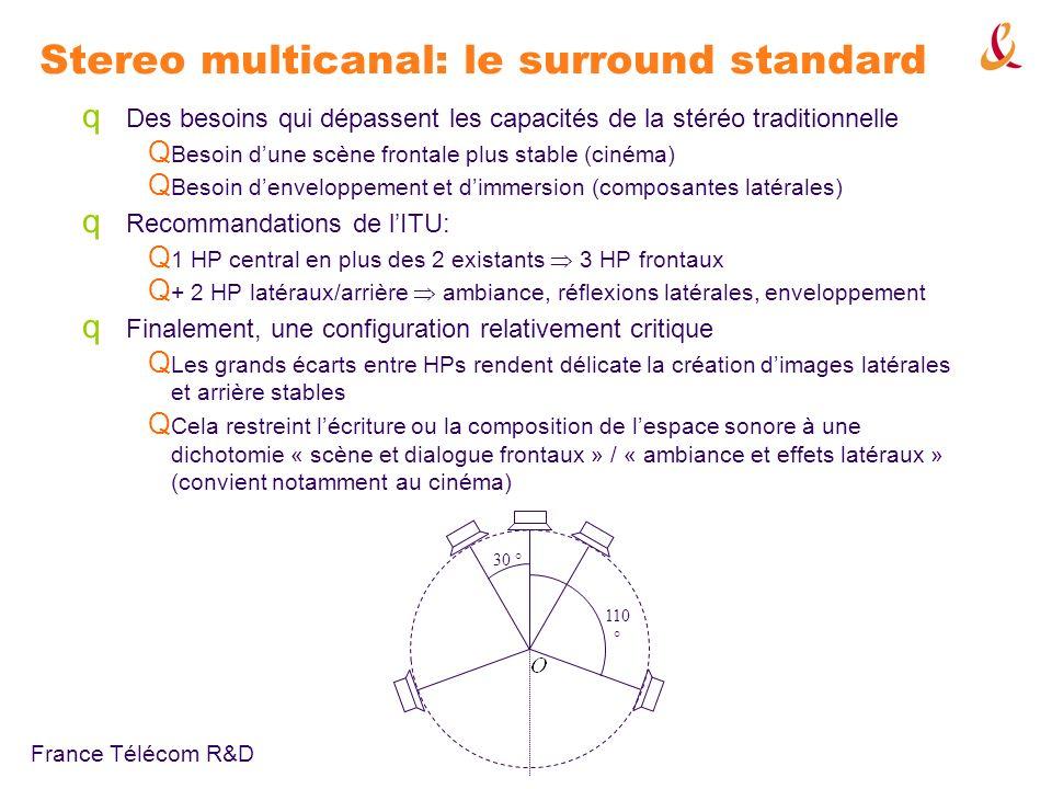 France Télécom R&D Stereo multicanal: le surround standard Micros coïncidents Micros non-coïncidents Pan-pot damplitude Pan-pot I + T En pratique: faible directivité des cardios en BF, séparation latérale limitée effet denveloppement réduit Encodage spatial Format de transmission: 5 canaux L, C, R, S L, S R B-Format : 3 canaux W, X, Y Micro ambisonic (SoundField) Double MS (Schoeps) (+matriçage) 30 ° 11 0° Cardios coïncidents Déc.