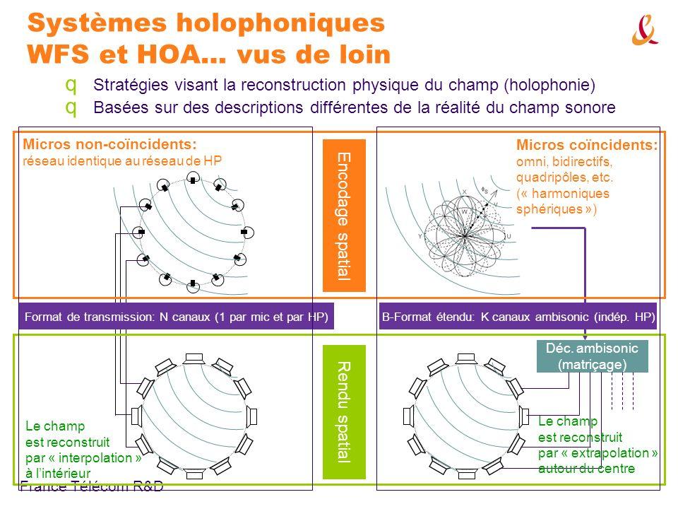France Télécom R&D Systèmes holophoniques WFS et HOA… vus de loin q Stratégies visant la reconstruction physique du champ (holophonie) q Basées sur des descriptions différentes de la réalité du champ sonore Micros coïncidents: omni, bidirectifs, quadripôles, etc.
