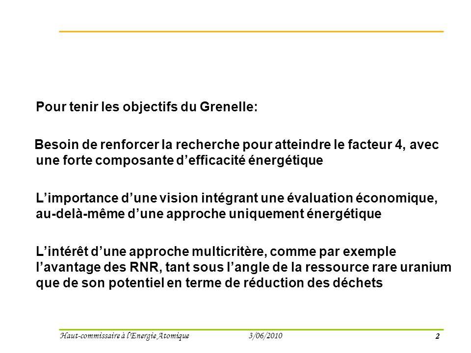 2 Haut-commissaire à l Energie Atomique 3/06/2010 Pour tenir les objectifs du Grenelle: Besoin de renforcer la recherche pour atteindre le facteur 4, avec une forte composante defficacité énergétique Limportance dune vision intégrant une évaluation économique, au-delà-même dune approche uniquement énergétique Lintérêt dune approche multicritère, comme par exemple lavantage des RNR, tant sous langle de la ressource rare uranium que de son potentiel en terme de réduction des déchets