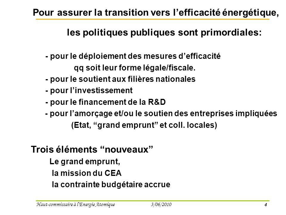 4 Haut-commissaire à l Energie Atomique 3/06/2010 Pour assurer la transition vers lefficacité énergétique, les politiques publiques sont primordiales: - pour le déploiement des mesures defficacité qq soit leur forme légale/fiscale.
