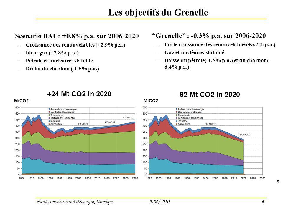 6 Haut-commissaire à l Energie Atomique 3/06/2010 Les objectifs du Grenelle Scenario BAU: +0.8% p.a.