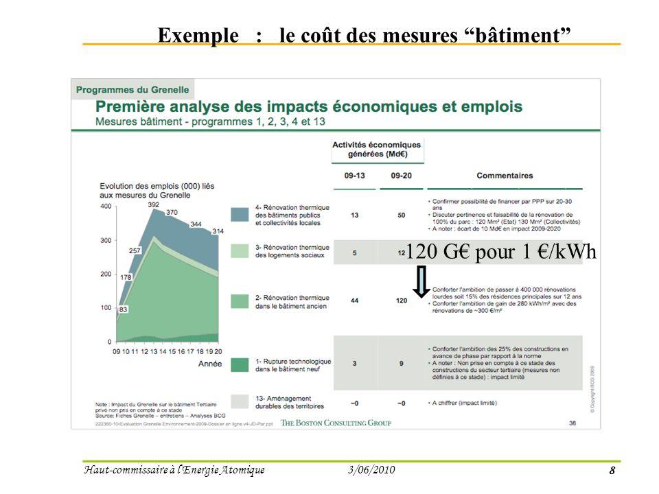 8 Haut-commissaire à l Energie Atomique 3/06/2010 Exemple : le coût des mesures bâtiment 120 G pour 1 /kWh