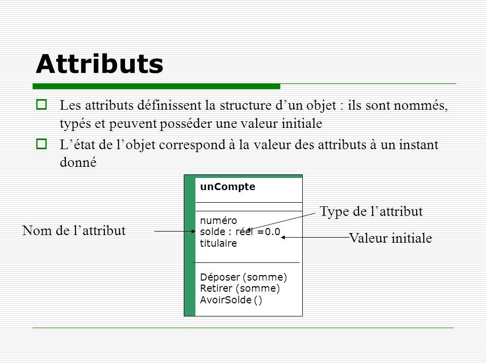 Attributs Les attributs définissent la structure dun objet : ils sont nommés, typés et peuvent posséder une valeur initiale Létat de lobjet correspond
