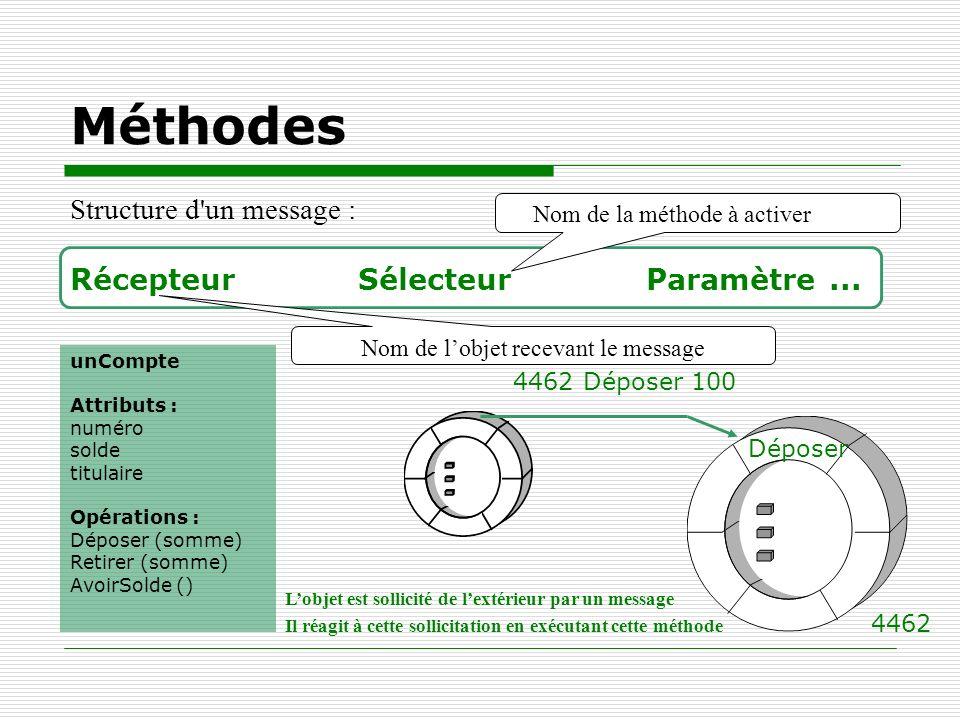 Méthodes Structure d'un message : Récepteur SélecteurParamètre... 4462 4462 Déposer 100 Déposer unCompte Attributs : numéro solde titulaire Opérations
