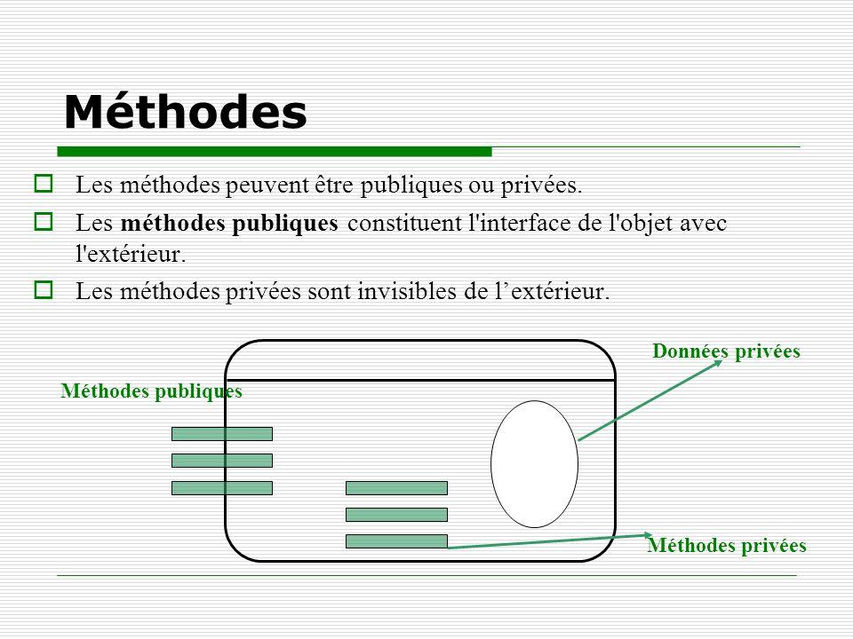 Méthodes Les méthodes peuvent être publiques ou privées. Les méthodes publiques constituent l'interface de l'objet avec l'extérieur. Les méthodes priv