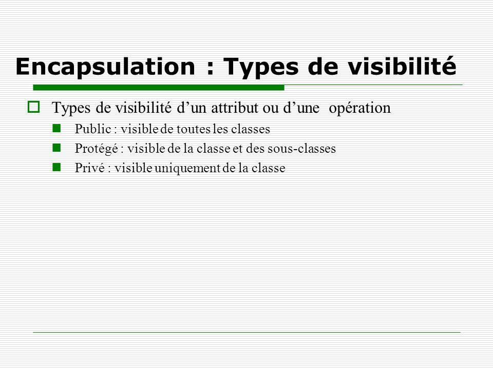 Encapsulation : Types de visibilité Types de visibilité dun attribut ou dune opération Public : visible de toutes les classes Protégé : visible de la