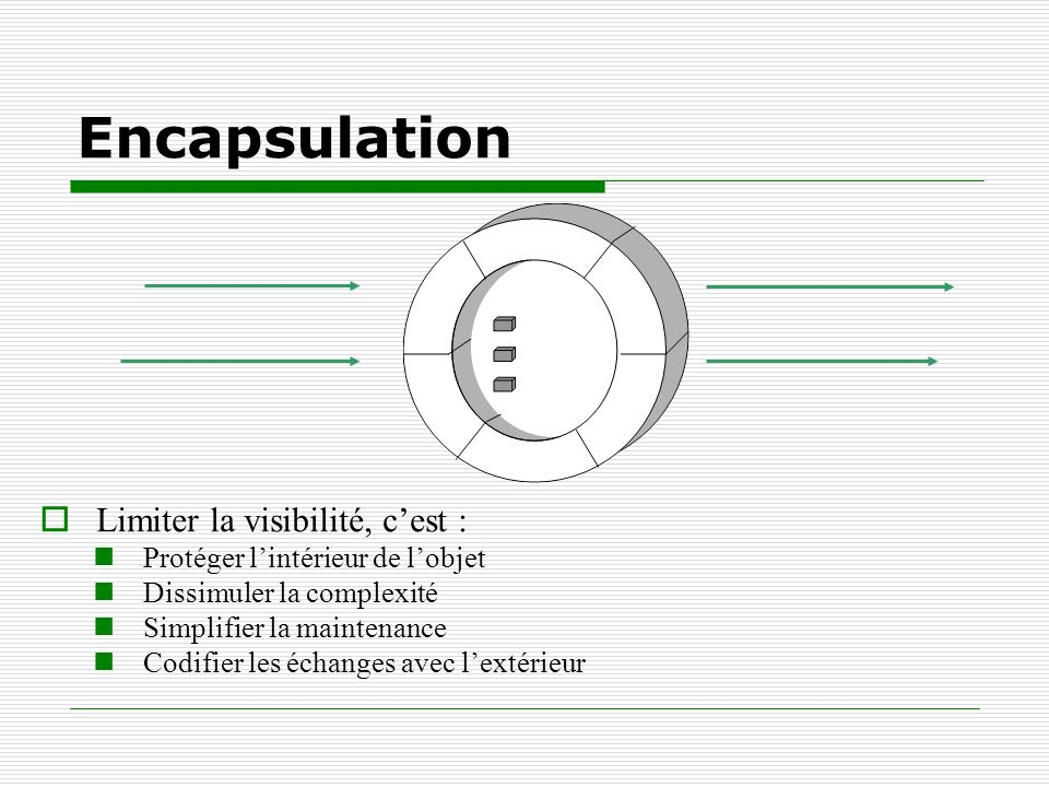 Encapsulation Limiter la visibilité, cest : Protéger lintérieur de lobjet Dissimuler la complexité Simplifier la maintenance Codifier les échanges ave