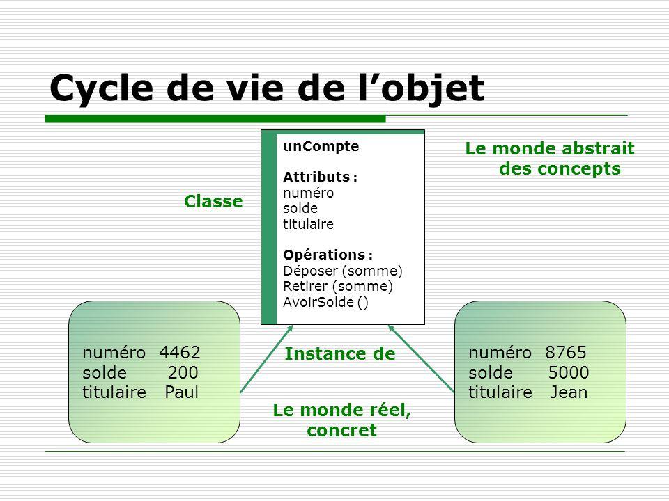 Cycle de vie de lobjet unCompte Attributs : numéro solde titulaire Opérations : Déposer (somme) Retirer (somme) AvoirSolde () Classe numéro 4462 solde