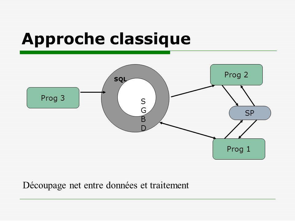 Approche classique Découpage net entre données et traitement SQL SGBDSGBD Prog 3 Prog 2 Prog 1 SP