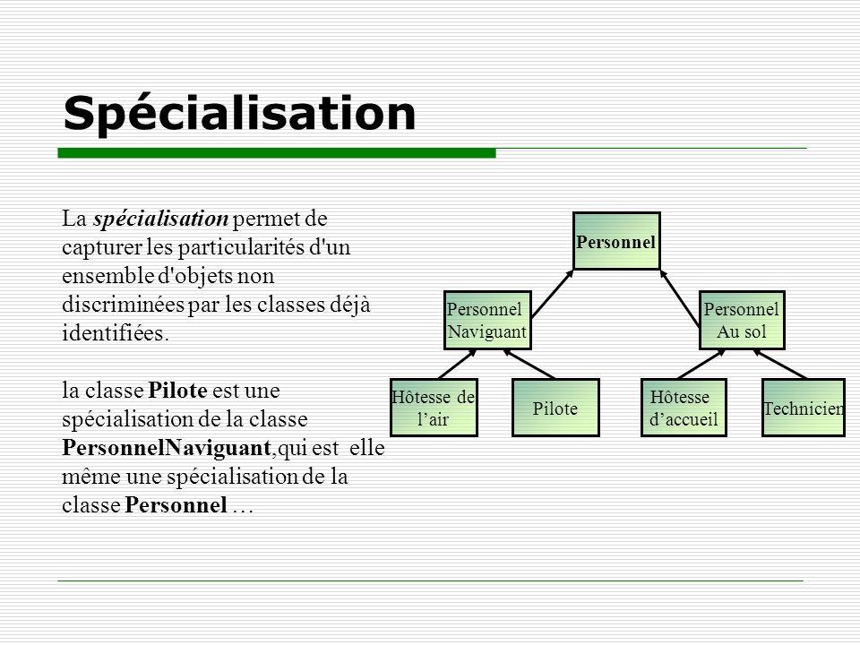 Spécialisation La spécialisation permet de capturer les particularités d'un ensemble d'objets non discriminées par les classes déjà identifiées. la cl
