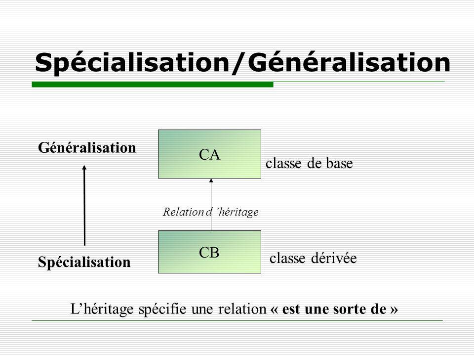 classe de base classe dérivée CA CB Relation d héritage Généralisation Spécialisation/Généralisation Lhéritage spécifie une relation « est une sorte d