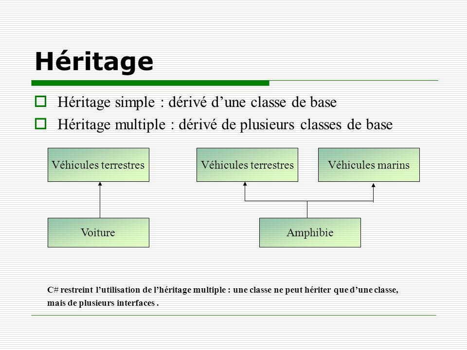 Héritage Héritage simple : dérivé dune classe de base Héritage multiple : dérivé de plusieurs classes de base Véhicules terrestres Voiture Véhicules t
