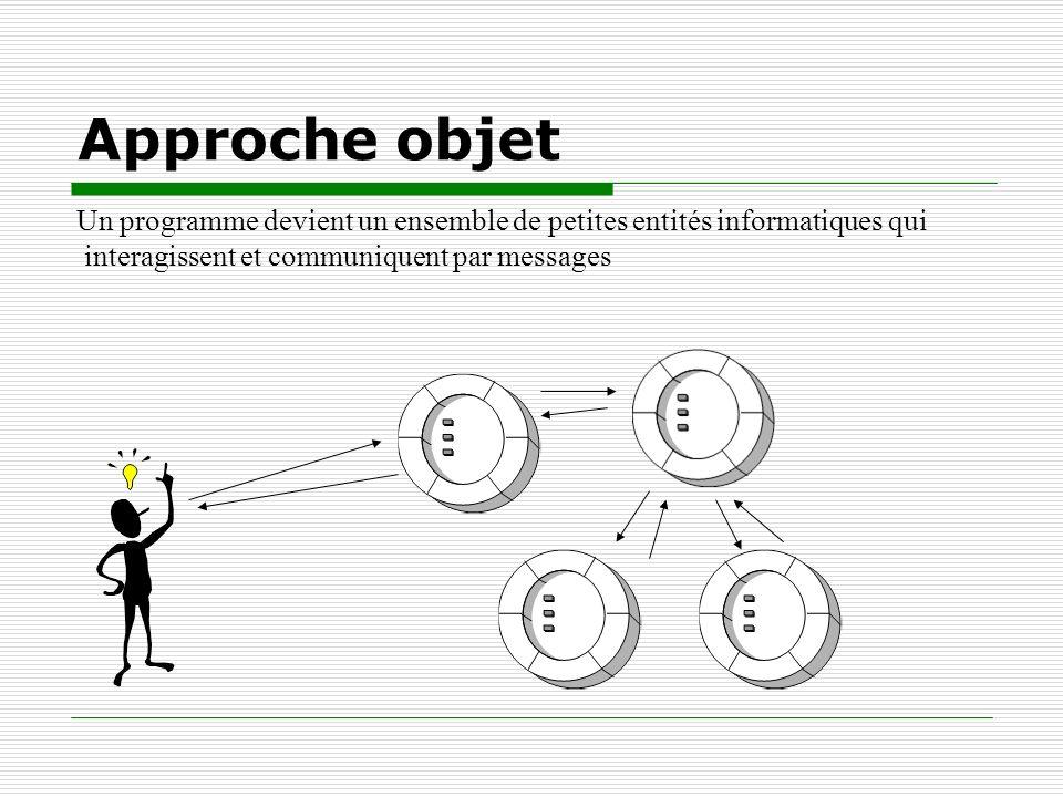 Approche objet Un programme devient un ensemble de petites entités informatiques qui interagissent et communiquent par messages