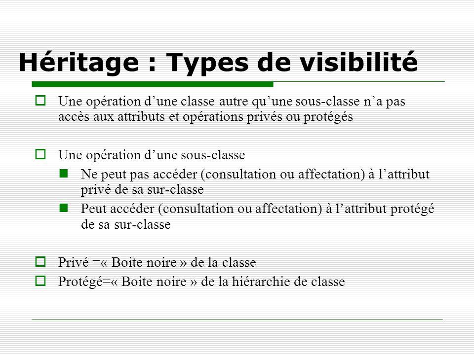 Héritage : Types de visibilité Une opération dune classe autre quune sous-classe na pas accès aux attributs et opérations privés ou protégés Une opéra
