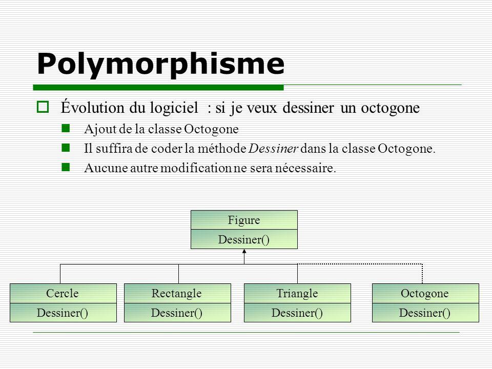 Polymorphisme Évolution du logiciel : si je veux dessiner un octogone Ajout de la classe Octogone Il suffira de coder la méthode Dessiner dans la clas