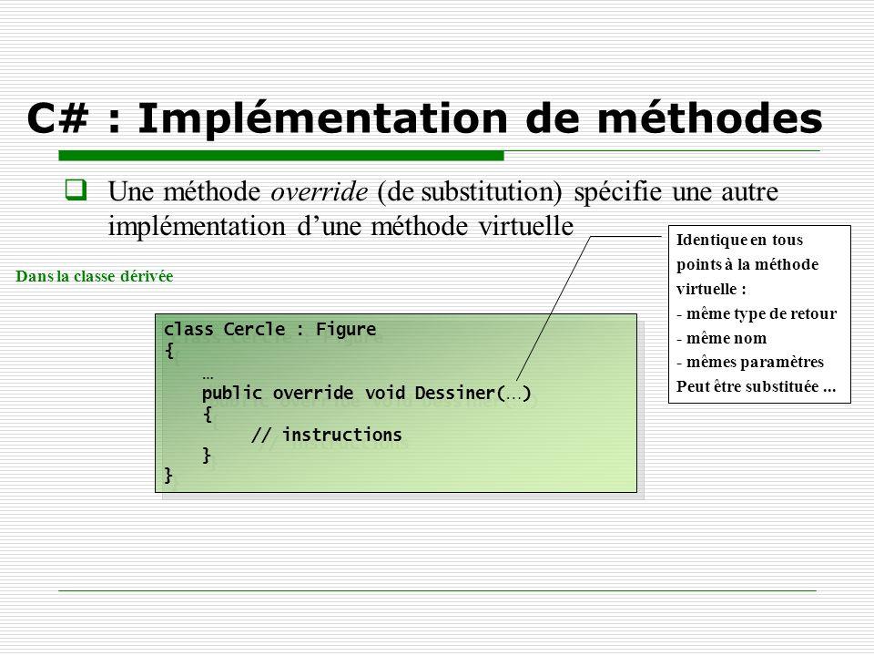 Une méthode override (de substitution) spécifie une autre implémentation dune méthode virtuelle C# : Implémentation de méthodes class Cercle : Figure
