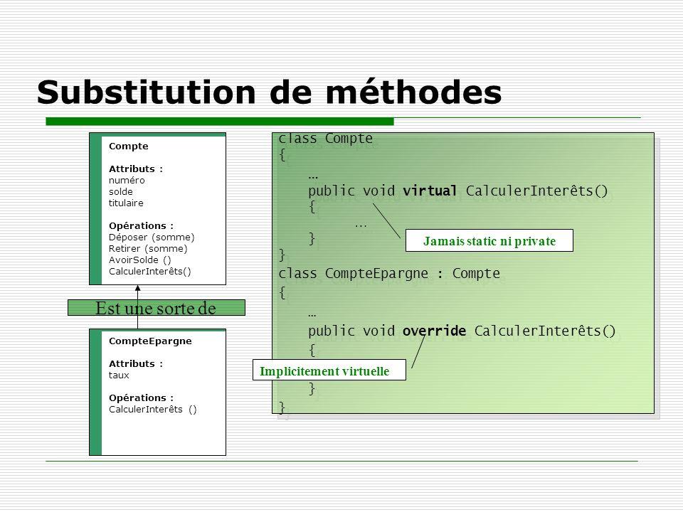 Substitution de méthodes Compte Attributs : numéro solde titulaire Opérations : Déposer (somme) Retirer (somme) AvoirSolde () CalculerInterêts() Compt