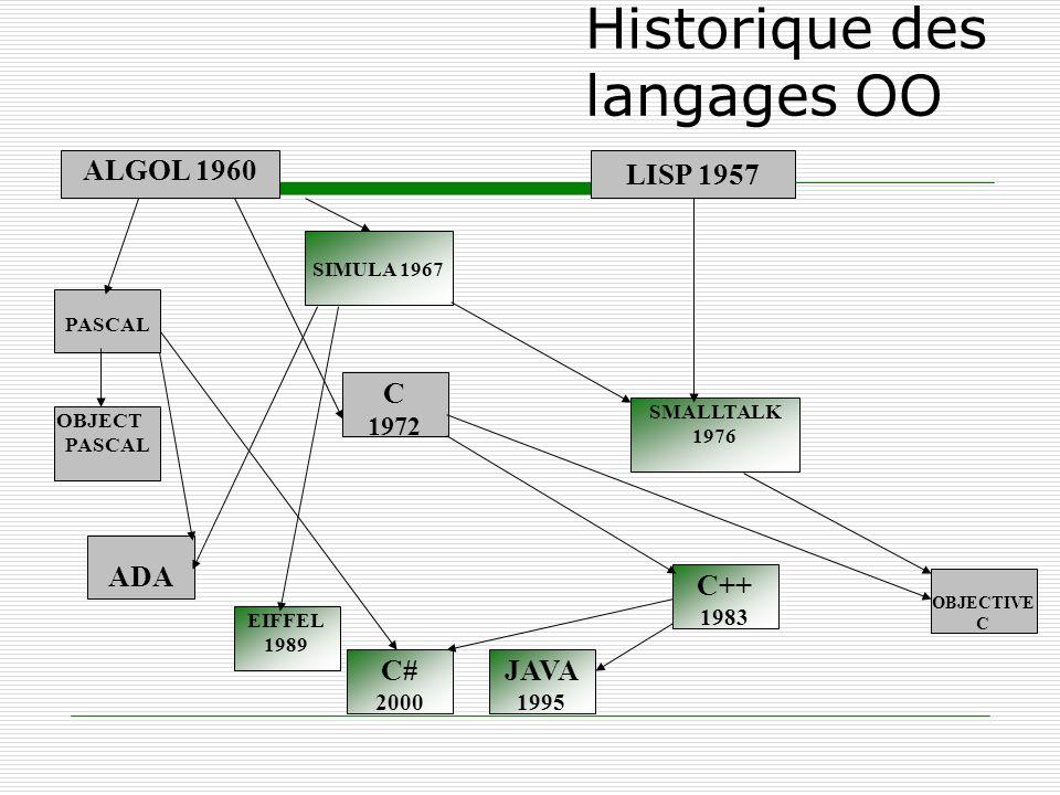 Historique des langages OO ALGOL 1960 SIMULA 1967 EIFFEL 1989 C++ 1983 OBJECT PASCAL C 1972 PASCAL ADA SMALLTALK 1976 OBJECTIVE C JAVA 1995 LISP 1957