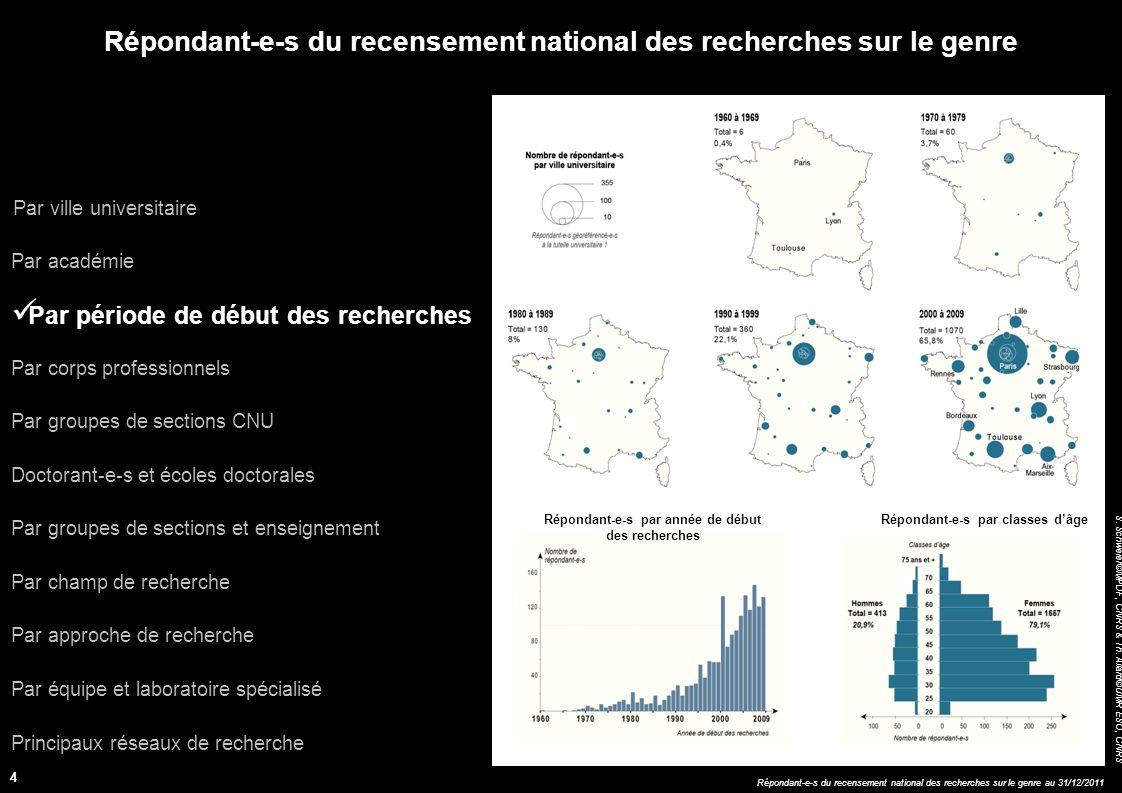 Répondant-e-s du recensement national des recherches sur le genre au 31/12/2011 S.
