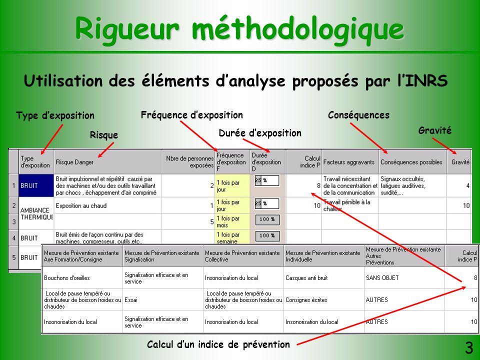 Rigueur méthodologique 3 Utilisation des éléments danalyse proposés par lINRS Type dexposition Risque Fréquence dexposition Durée dexposition Calcul d