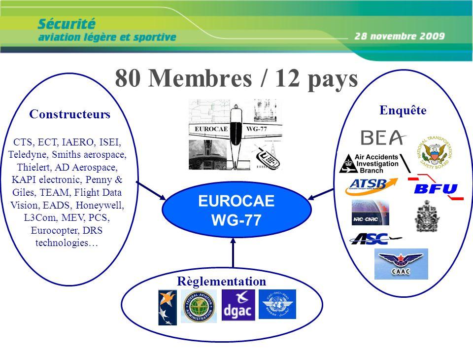 EUROCAE WG-77 CTS, ECT, IAERO, ISEI, Teledyne, Smiths aerospace, Thielert, AD Aerospace, KAPI electronic, Penny & Giles, TEAM, Flight Data Vision, EAD