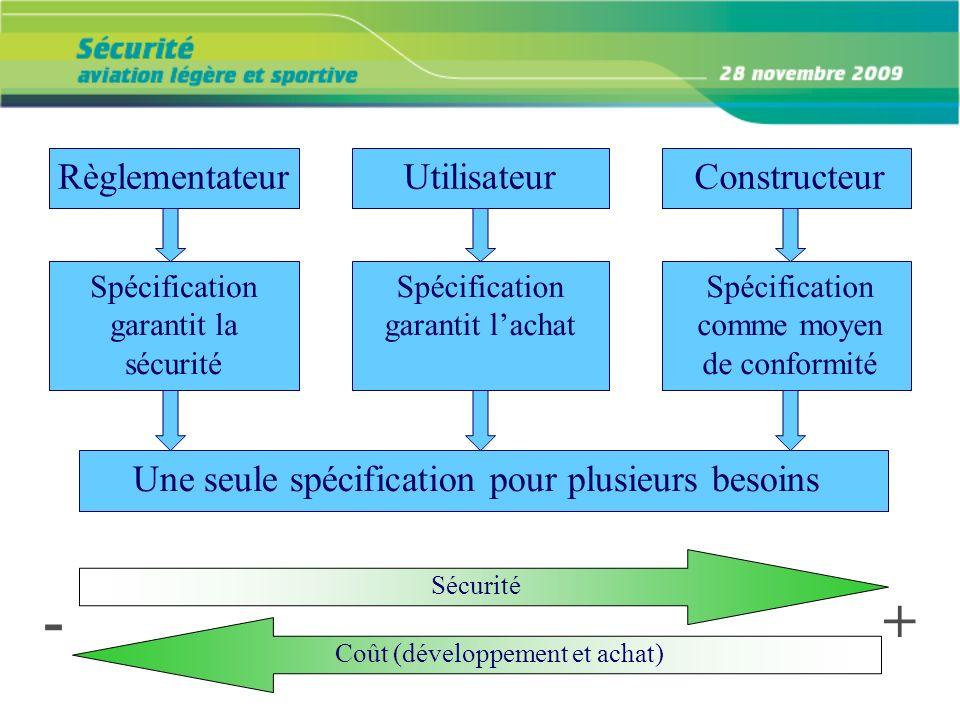 Règlementateur Spécification garantit la sécurité Une seule spécification pour plusieurs besoins Utilisateur Spécification garantit lachat Constructeu