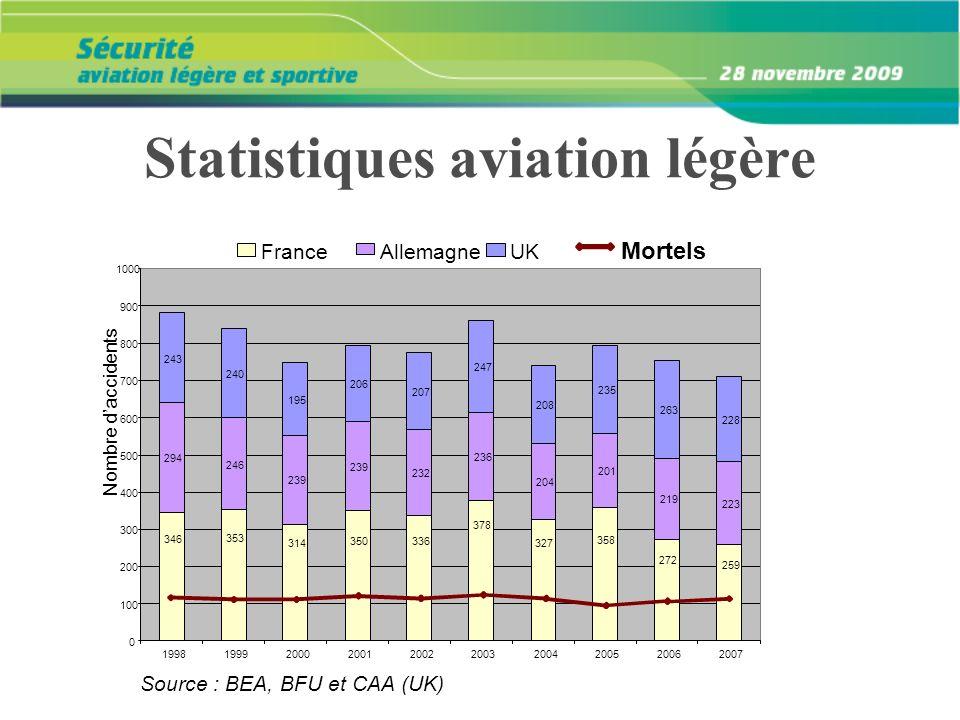 Statistiques aviation légère
