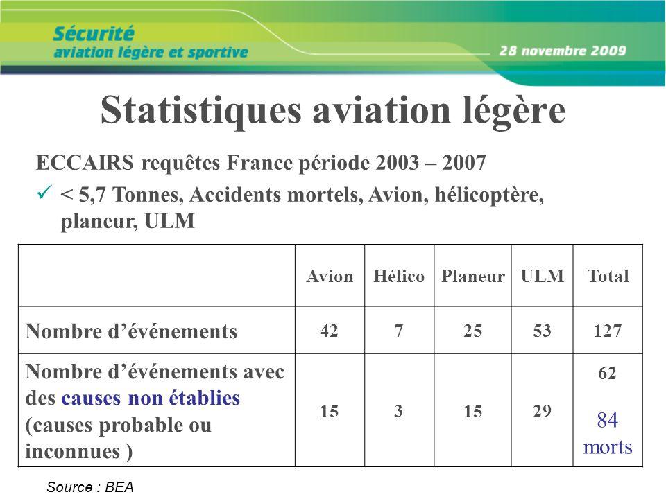 Source : BEA AvionHélicoPlaneurULMTotal Nombre dévénements 4272553127 Nombre dévénements avec des causes non établies (causes probable ou inconnues )