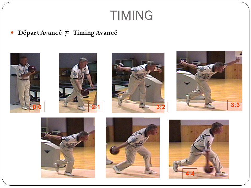 TIMING Départ Avancé = Timing Avancé 0:0 3:3 3:22:1 4:4