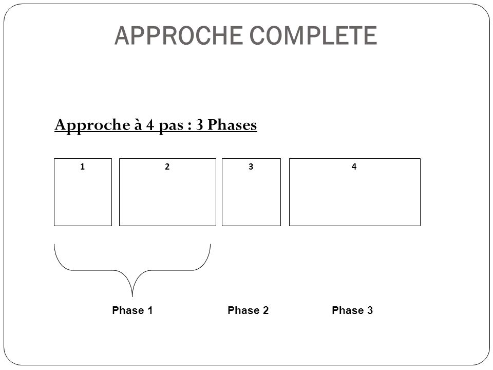 APPROCHE COMPLETE Approche à 4 pas : 3 Phases 1234 Phase 1Phase 2Phase 3