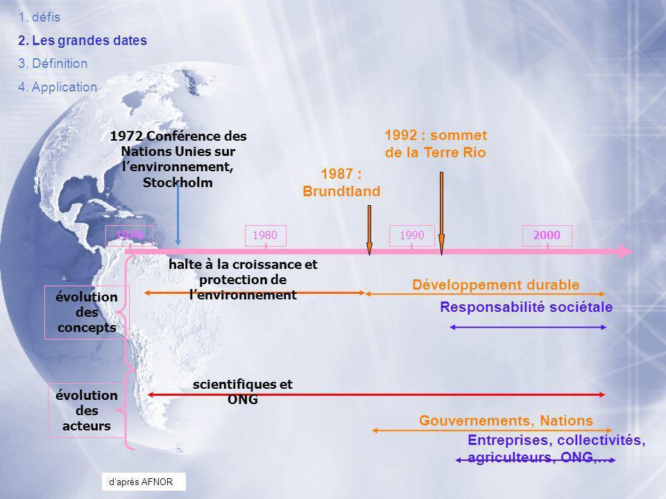 Les années 90 Conférence de Rio : 1992 128 nations représentées, 800 journalistes 3 documents : Déclaration de Rio : plan daction détaillé dit Agenda 21 Déclaration des principes de consensus sur la gestion des forêts Convention Cadre sur le changement climatique et convention sur le diversité biologique Conférence de Rio : 1992 128 nations représentées, 800 journalistes 3 documents : Déclaration de Rio : plan daction détaillé dit Agenda 21 Déclaration des principes de consensus sur la gestion des forêts Convention Cadre sur le changement climatique et convention sur le diversité biologique => entreprises, collectivités, agriculteurs… 1.défis 2.Les grandes dates 3.Définition 4.Application